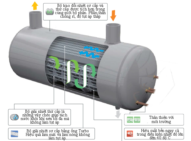 Máy sấy khí tác nhân lạnh Orion ARX Series