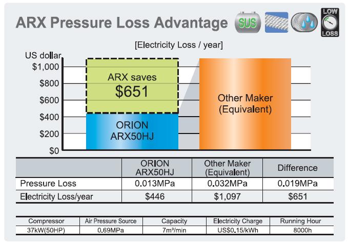 chi tiết tiết kiệm điện năng khi sử dụng máy sấy khí Orion ARX50HJ