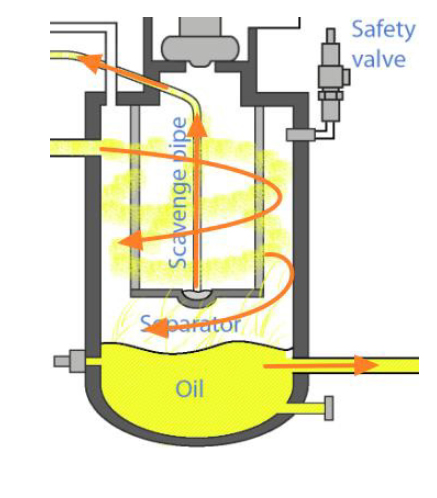 Các khắc phục hiện tượng dầu có trong hệ thống máy nén khí
