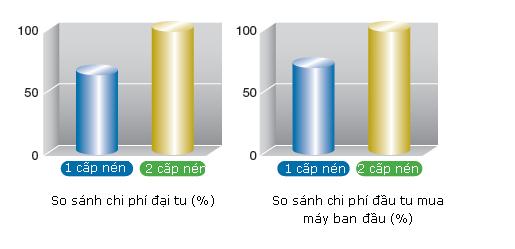 Chi phí đại tu máy nén khí trục vít không dầu Hitachi