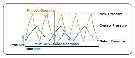 thông tin Máy nén khí Hitachi Bebicon không dầu dạng cuộn