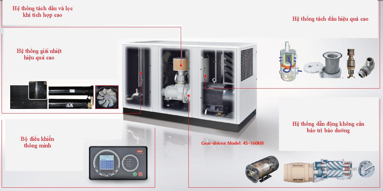 Bộ điều khiển thông minh của máy nén khí SIRC