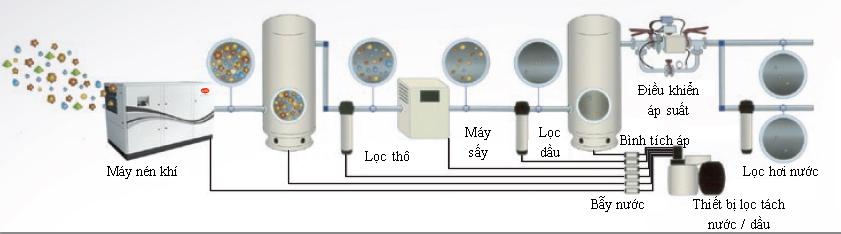 Hình ảnh Sơ đồ lắp đặt hệ thống máy nén khí SIRC