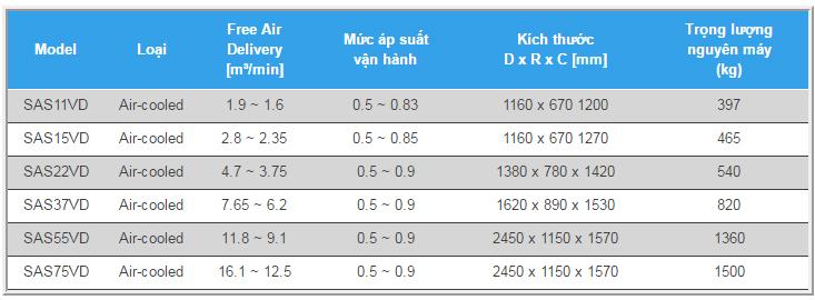 Một số model máy nén khí biến tần Airman trục vít ngâm dầu