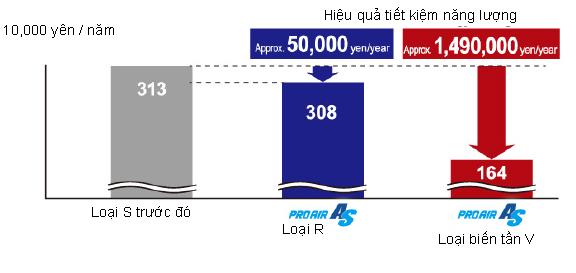 model máy nén khí 37kW tiết kiệm điện năng hàng năm (nhu cầu khí 50%)