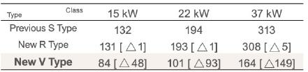 Lượng điện năng tiết kiệm hàng năm