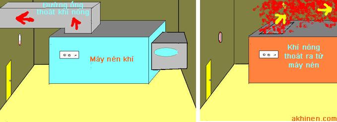 Nhiệt độ trong phòng máy nén khí cao