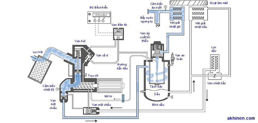 Cấu tạo của máy nén khí trục vít: chia sẻ từ A-Z