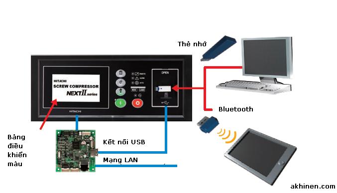 Bảng điều khiển cảm ứng đa chức năng