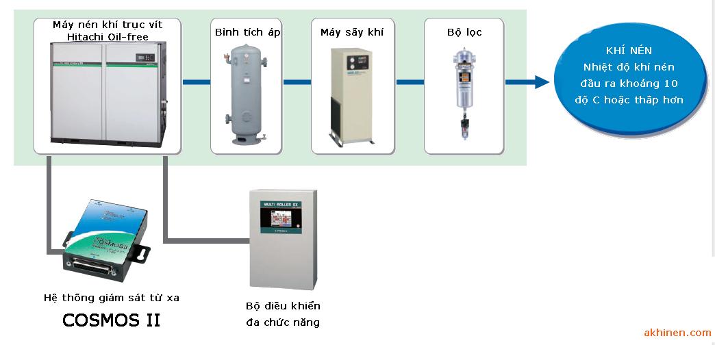 mô hình hệ thống máy nén khí Hitachi khi lắp đặt.