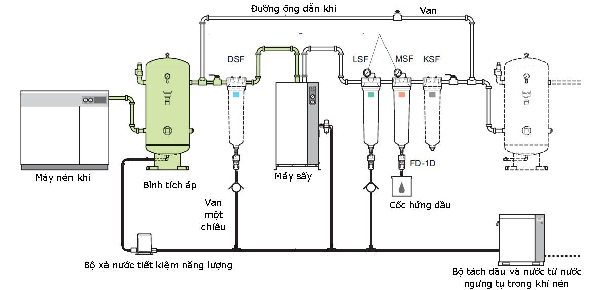 hình máy nén khí trục vít ngâm dầu Hitachi