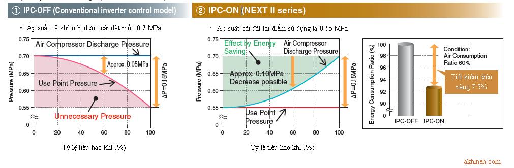 Bộ điều khiển máy nén khí trục vít ngâm dầu Hitachi