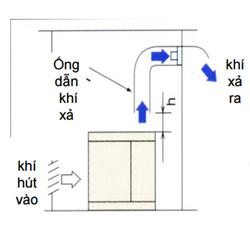 Lưu ý Cách lắp đặt thông gió thứ hai