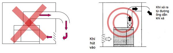 chú ý Việc bố trí hệ thống khí hút vào và khí xả