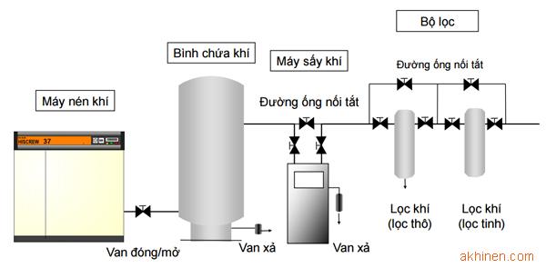 Mô hình lắp đặt hệ thống máy nén khí→ Bình chứa khí → Máy sấy khí → Bộ lọc
