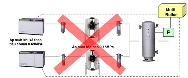 Mô hình lắp đặt hệ thống máy nén khí với máy sấy khí hấp thụ sai 2