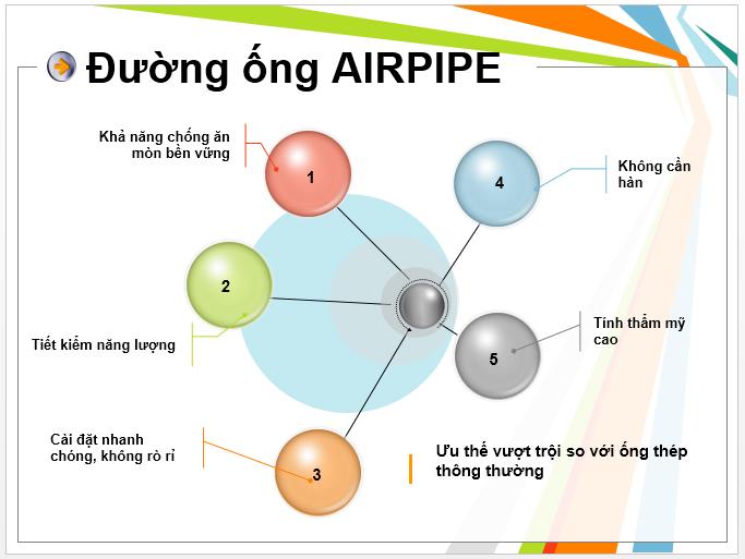 xu hướng Lựa chọn tuyệt vời sử dụng đường ống dẫn khí bằng nhôm Airpipe