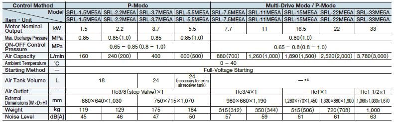 thông số Máy nén khí Hitachi Bebicon không dầu dạng cuộn