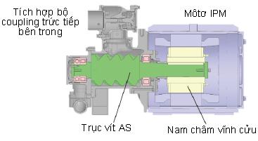 Cấu trúc bộ coupling lắp trực tiếp trong máy nén khí biến tần Airman
