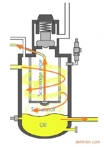Nguyên lý hoạt động của đường dầu hồi