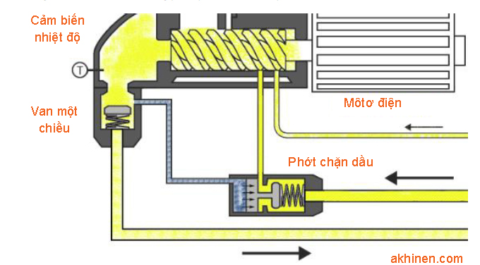 cơ chế hoạt động của van chặn dầu bên trong máy nén khí