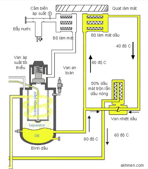 Nguyên lý hoạt động của van hằng nhiệt máy nén khí