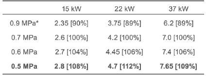 bản thông số lưu lượng tối đa tương ứng với áp suất cài đặt tối đa