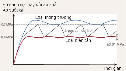 Biểu đồ so sánh sự thay đổi áp suất các model máy nén khí Airman
