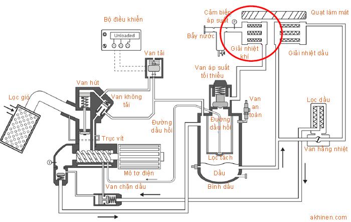 Vị trí của bộ két giải nhiệt khí trong máy nén khí