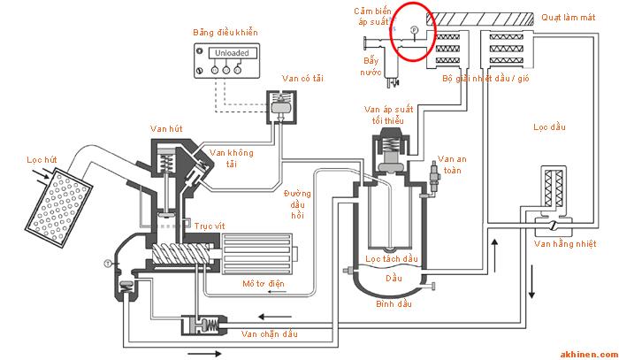 đặt ở vị trí khí nén đi ra khỏi máy nén khí.