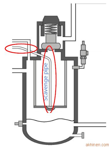 Vị trí đường hồi dầu trong máy nén khí hiện nay