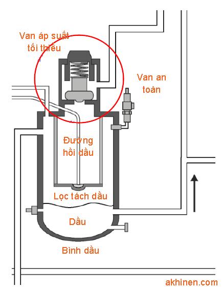 Vị trí van áp suất tối thiểu trong máy nén khí