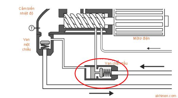Mô phỏng vị trí van chặn dầu trong máy nén khí (dưới trục vít)