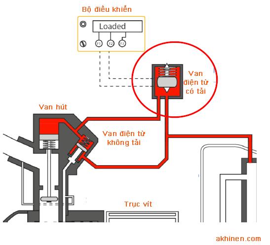 Vị trí van điện từ mở tải máy nén khí
