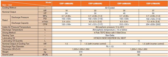 Minh họa các thông số kỹ thuật máy nén khí Hitachi Next II Series 18-37kW